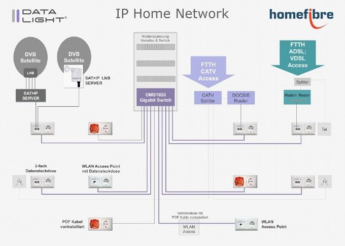 IP Home Network